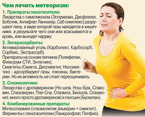 Газообразующие продукты перед узи брюшной полости