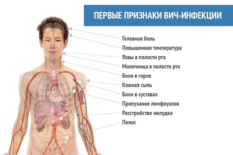 Анализ на вич гепатит сифилис: сдать за 20 мин в Москве.